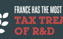 France offers the best research tax credit in Europe